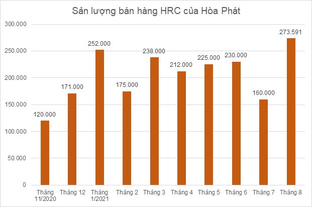 Doanh nghiệp thép tháng 8: Hòa Phát tăng bán HRC, Nam Kim và Hoa Sen được bù đắp bởi xuất khẩu - Ảnh 2.