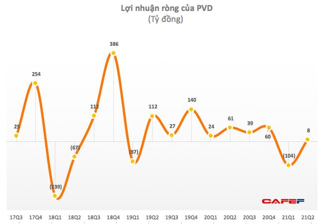 Cổ phiếu PV Drilling (PVD) bị cắt margin do lỗ ròng 6 tháng đầu năm gần 98 tỷ đồng - Ảnh 1.