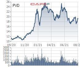 Cổ phiếu PV Drilling (PVD) bị cắt margin do lỗ ròng 6 tháng đầu năm gần 98 tỷ đồng - Ảnh 2.