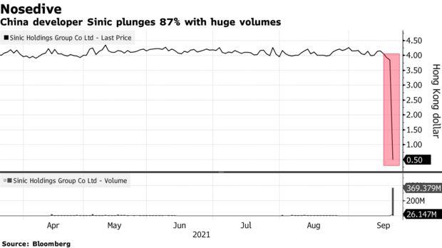 Lao dốc theo Evergrande: Một cổ phiếu bất động sản giảm 87% chỉ trong 2 giờ, bị ngừng giao dịch - Ảnh 1.
