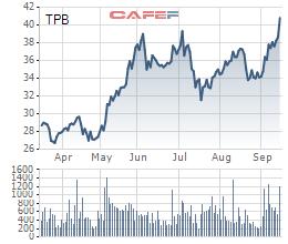 TPBank phát hành thành công 100 triệu cp TPB giá 33.000 đồng/cp, riêng TCD mua 29 triệu cp - Ảnh 1.