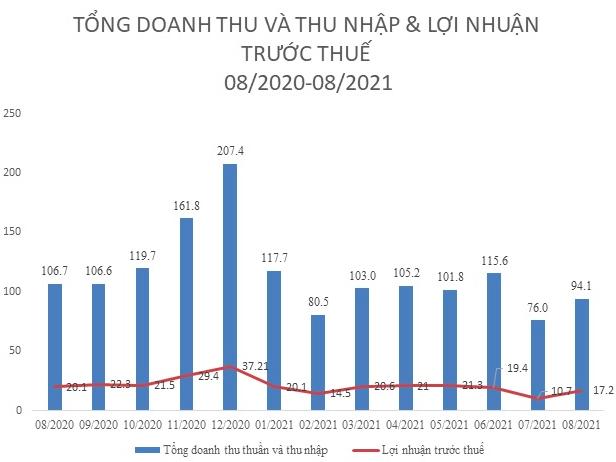 Imexpharm (IMP): Bị ảnh hưởng nghiêm trọng do lệnh giãn cách, doanh thu tháng 8/2021 giảm 12% xuống còn 94 tỷ đồng - Ảnh 2.