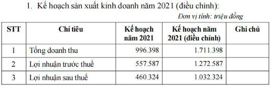 Idico (IDC): Điều chỉnh tăng 117% chỉ tiêu lợi nhuận năm 2021 lên 1.032 tỷ đồng, lên kế hoạch chuyển sàn sang HoSE - Ảnh 1.