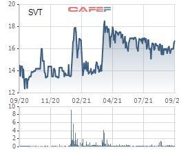 Lãi lớn, Sài Gòn Viễn Đông (SVT) chuẩn bị chốt quyền trả cổ tức bằng tiền tỷ lệ 20% - Ảnh 1.