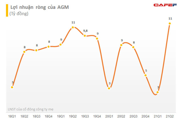 Thị giá gấp 3 lần sau 6 tháng, Louis Capital (TGG) đăng ký bán toàn bộ 4,6% vốn tại AGM - Ảnh 2.