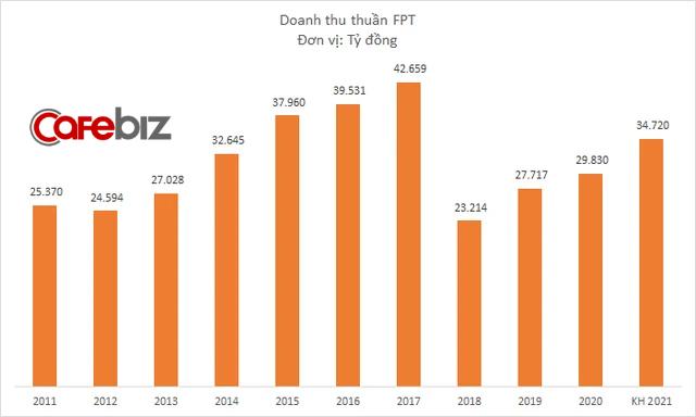 Cú lột xác ngoạn mục từ căn bệnh đột kim của FPT: 10 năm chật vật quay lại mức vốn hóa 1,5 tỷ USD, nhưng chỉ mất 2 năm để tăng gấp 3 giá trị - Ảnh 2.