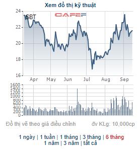 Một lãnh đạo của TTC Sugar vừa bán hơn 4 triệu cổ phiếu SBT - Ảnh 1.