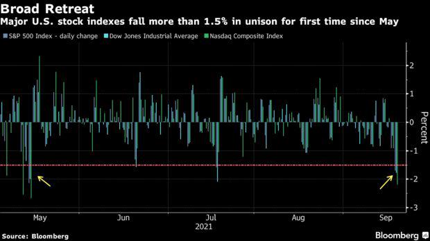 Bom nợ Evergrande khiến thị trường toàn cầu rung chuyển: Dow Jones mất hơn 600 điểm, S&P 500 tệ nhất từ tháng 5, Bitcoin giảm 10% - Ảnh 1.