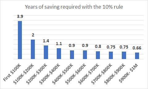 Tôi mất tới 30 năm để tiết kiệm được 100.000 USD, nhưng chỉ cần thêm 2 năm để có 200.000 USD: Tại sao cột mốc 100.000 USD đầu tiên lại quan trọng đến vậy? - Ảnh 2.