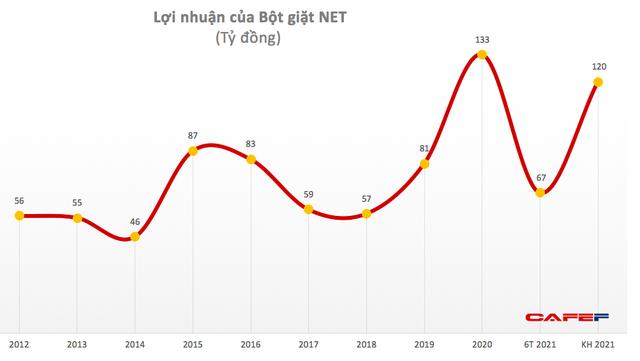 Lãi kỷ lục sau khi về tay Masan, Bột giặt NET chốt danh sách trả cổ tức bằng tiền với tỷ lệ 60% - Ảnh 1.