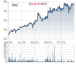 Sài Gòn 3 Capital tiếp tục mua vào 2,3 triệu cổ phiếu Pin Ắc quy Miền Nam (PAC), tăng sở hữu lên 19,43% vốn - Ảnh 1.