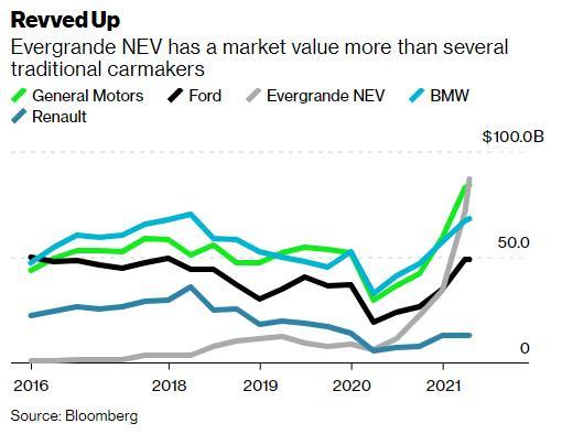 """""""Quả bom nợ"""" Evergrande đu trend xe điện: Chưa bán được chiếc nào vẫn có định giá 87 tỷ USD, nhân viên được khuyến khích đi bán nhà thay vì bán xe - Ảnh 2."""