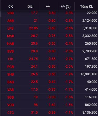 Cổ phiếu ngân hàng chìm trong sắc đỏ, khối ngoại mạnh tay bán ròng STB, MBB - Ảnh 1.