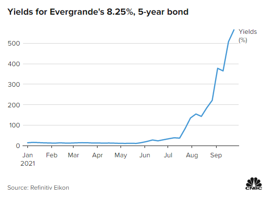 Quả bom nợ Evergrande: Trái đắng nhất có thể sẽ dành cho nhà đầu tư nước ngoài và đây là lý do - Ảnh 1.