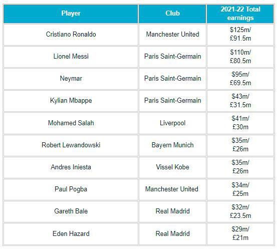 Ronaldo vượt Messi trở thành cầu thủ kiếm tiền nhiều nhất thế giới  - Ảnh 1.
