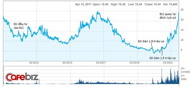 """Công ty bí ẩn khiến đại gia SSI """"đau đầu"""": Cắt lỗ sau 9 năm vì khoản đầu tư """"bốc hơi"""" 3/4 giá trị, chỉ 1 năm sau cổ phiếu bất ngờ lên đỉnh lịch sử - Ảnh 2."""
