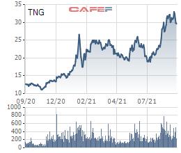 Dệt may TNG thay đổi ngày chốt danh sách cổ đông trả cổ tức bằng cổ phiếu, tỷ lệ 8% - Ảnh 1.