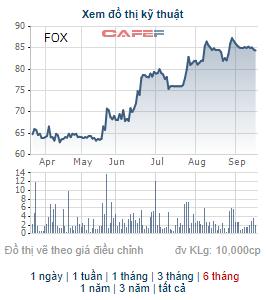FPT Telecom (FOX) chốt danh sách cổ đông tạm ứng cổ tức đợt 1/2021 bằng tiền - Ảnh 2.