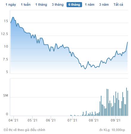 DL1 tăng 48% từ đầu tháng 9, một lãnh đạo Alpha Seven đã mang hơn 2,6 triệu cổ phiếu ra đăng ký bán - Ảnh 1.