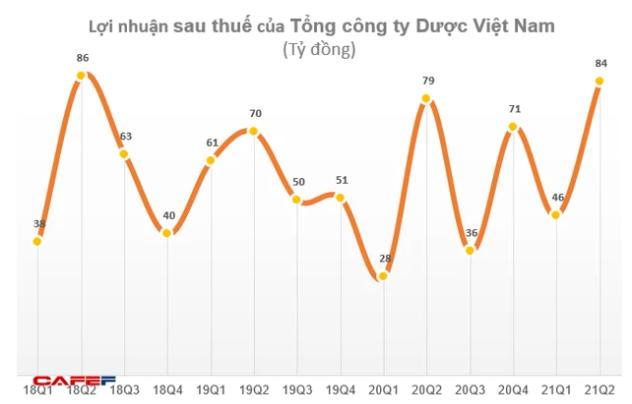 Tổng công ty Dược Việt Nam (DVN) chốt danh sách cổ đông tạm ứng cổ tức năm 2020 - Ảnh 1.