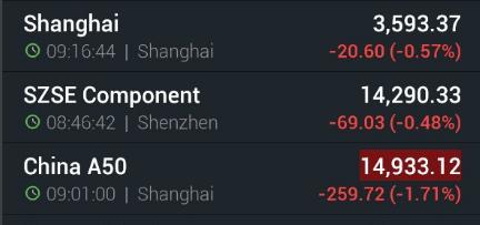Khi cả thế giới chịu đòn vì quả bom nợ Evergrande, chứng khoán Trung Quốc mở cửa trở lại sau 2 ngày nghỉ lễ với mức giảm nhẹ nhàng - Ảnh 1.