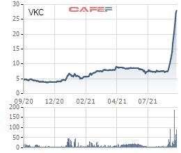 Louis Capital tiếp tục mua vào 900.000 cổ phiếu VKC, nâng tỷ lệ sở hữu lên 10,37% - Ảnh 1.