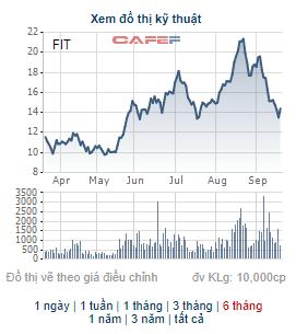 Công ty liên quan đến Chủ tịch HĐQT Tập đoàn FIT đăng ký bán 50 triệu cổ phiếu, tương đương gần 20% lượng cổ phiếu lưu hành của FIT - Ảnh 1.
