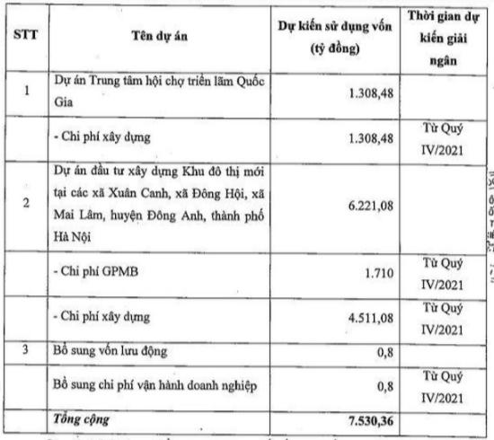 Vefac (VEF): Điều chỉnh phương án sử dụng vốn đợt chào bán 753 triệu cổ phiếu cho cổ đông hiện hữu - Ảnh 1.