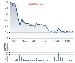 Yeah1 (YEG): Tiếp tục duy trì diện kiểm soát do thua lỗ, cổ phiếu giảm 60% từ đầu năm - Ảnh 1.