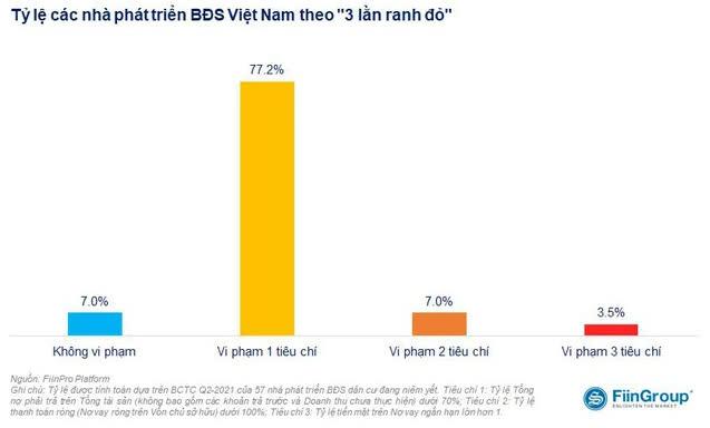 Nếu áp dụng 3 lằn ranh đỏ, 77% doanh nghiệp bất động sản niêm yết của Việt Nam vi phạm ít nhất 1 tiêu chí - Ảnh 1.