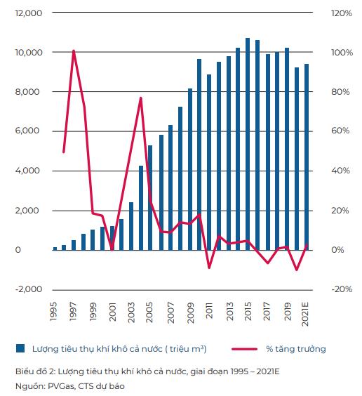 Nhu cầu tiêu thụ khí tăng mạnh trong dài hạn, cổ phiếu nào là tâm điểm đầu tư? - Ảnh 1.