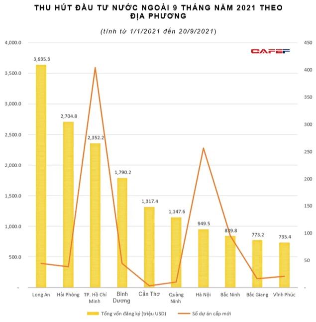 Lộ diện top 10 tỉnh thành thu hút FDI 9 tháng đầu năm: TP. HCM, Hà Nội hay Bắc Ninh đều không đứng đầu - Ảnh 3.