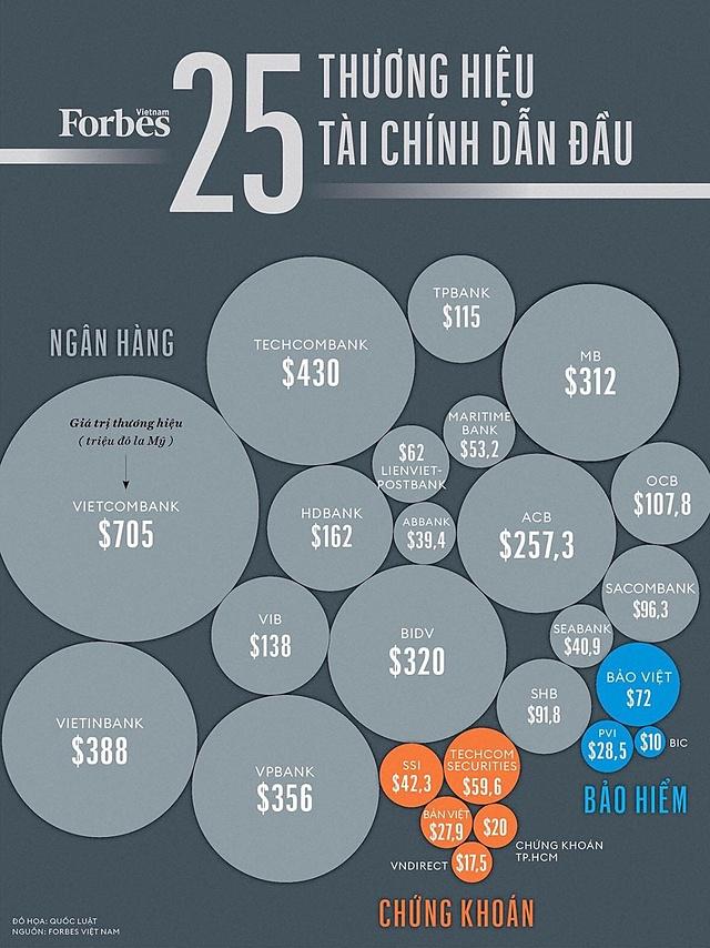 17 ngân hàng Việt có giá trị thương hiệu gần 3,7 tỷ USD - Ảnh 1.