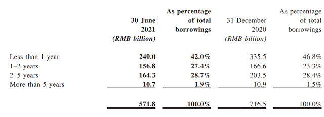 Từ chuyện của Evergrande, nhìn về tỷ lệ nợ vay của các doanh nghiệp BĐS Việt Nam - Ảnh 3.