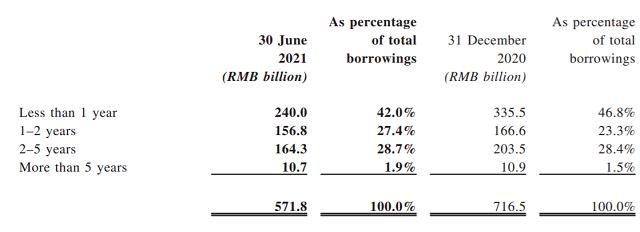 Từ chuyện của Evergrande, nhìn về tỷ lệ nợ vay của các doanh nghiệp BĐS Việt Nam - Ảnh 1.