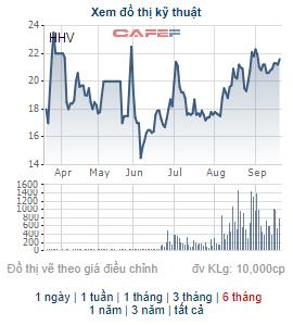 Hạ tầng Miền Bắc bán xong 25 triệu cổ phiếu HHV, không còn là cổ đông lớn của Giao thông Đèo Cả - Ảnh 1.