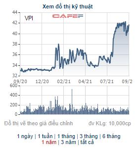 Văn Phú Invest (VPI) triển khai phương án phát hành 20 triệu cổ phiếu trả cổ tức - Ảnh 2.
