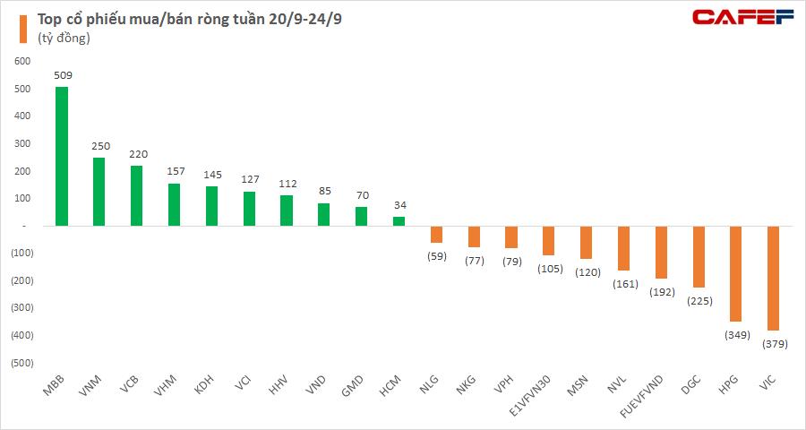Khối ngoại giảm bán ròng còn 815 tỷ đồng trong tuần 20-24/9 - Ảnh 2.