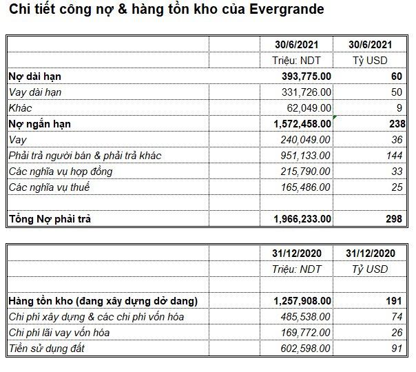 Cứu hay không cứu EverGrande: Sếp công ty bất động sản Việt Nam lý giải vì sao khoản nợ 300 tỷ USD không quá đáng sợ như chúng ta nghĩ - Ảnh 1.