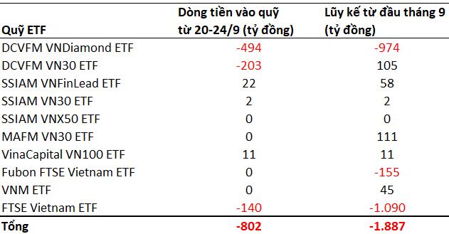 Các quỹ ETFs rút gần 1.900 tỷ đồng khỏi thị trường chứng khoán Việt Nam từ đầu tháng 9 - Ảnh 1.
