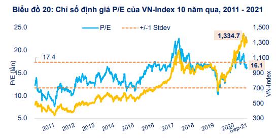 FiinGroup bắt mạch cung cầu thị trường chứng khoán Việt Nam, chỉ ra nhóm ngành hưởng lợi từ chiến lược sống chung với COVID-19 - Ảnh 1.