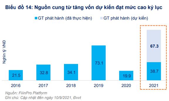 FiinGroup bắt mạch cung cầu thị trường chứng khoán Việt Nam, chỉ ra nhóm ngành hưởng lợi từ chiến lược sống chung với COVID-19 - Ảnh 2.