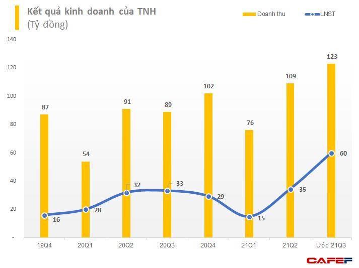 Bệnh viện Quốc tế Thái Nguyên (TNH) ước lãi quý 3 hơn 60 tỷ đồng, 9 tháng hoàn thành 79% mục tiêu lợi nhuận năm - Ảnh 1.