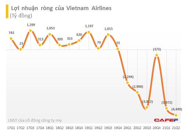 Vietnam Airlines xin đặc cách không huỷ niêm yết nếu âm vốn chủ trong thời gian ngắn - Ảnh 1.