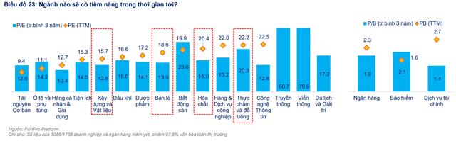 FiinGroup bắt mạch cung cầu thị trường chứng khoán Việt Nam, chỉ ra nhóm ngành hưởng lợi từ chiến lược sống chung với COVID-19 - Ảnh 5.