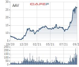 Thị giá giao dịch quanh vùng đỉnh, người nhà lãnh đạo Việt Tiên Sơn địa ốc tranh thủ đăng ký bán sạch gần 12 triệu cổ phiếu AAV - Ảnh 1.