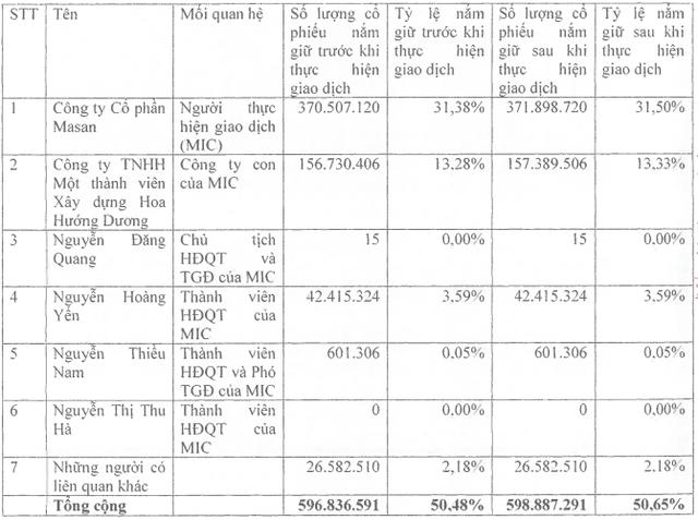 Masan (MSN): Nhóm nội bộ đã mua vào hơn 2 triệu cổ phiếu, tăng sở hữu lên 50,65% vốn - Ảnh 1.