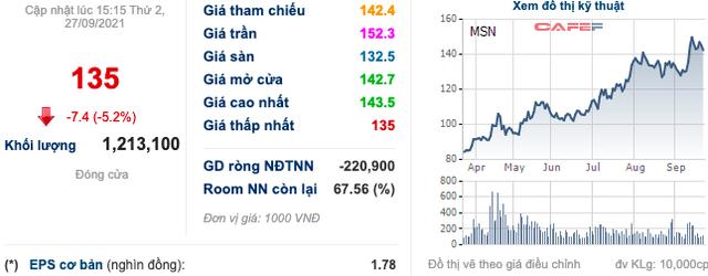 Masan (MSN): Nhóm nội bộ đã mua vào hơn 2 triệu cổ phiếu, tăng sở hữu lên 50,65% vốn - Ảnh 2.
