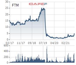 Những chuỗi giảm sàn kinh hoàng trên thị trường chứng khoán Việt Nam, có mã giảm sàn 34 phiên liên tiếp - Ảnh 4.