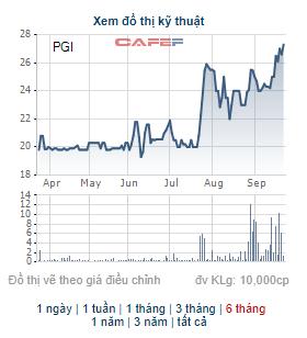 Pjico (PGI) thông qua phương án phát hành 22 triệu cổ phiếu thưởng, điều chỉnh phương án chi trả cổ tức năm 2021 - Ảnh 1.